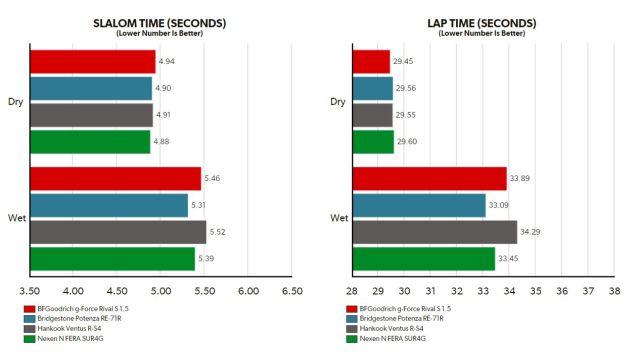 Tirerack Slalom Times